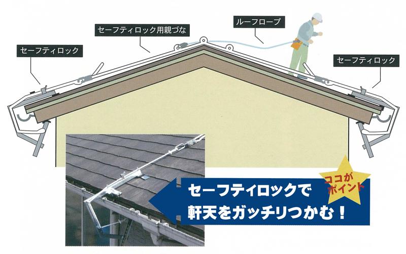 屋根作業安全具【セーフティロック】セット 通販 | カナマル ...